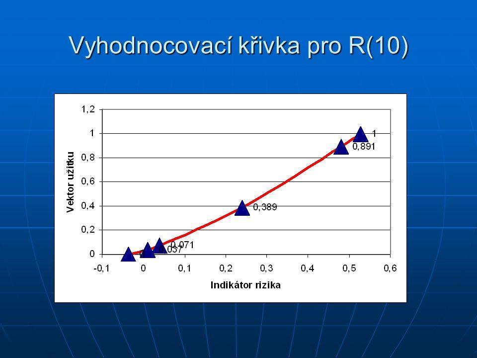 Vyhodnocovací křivka pro R(10)