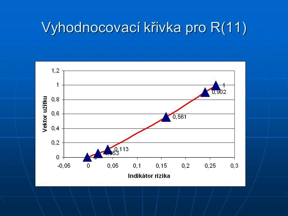 Vyhodnocovací křivka pro R(13)