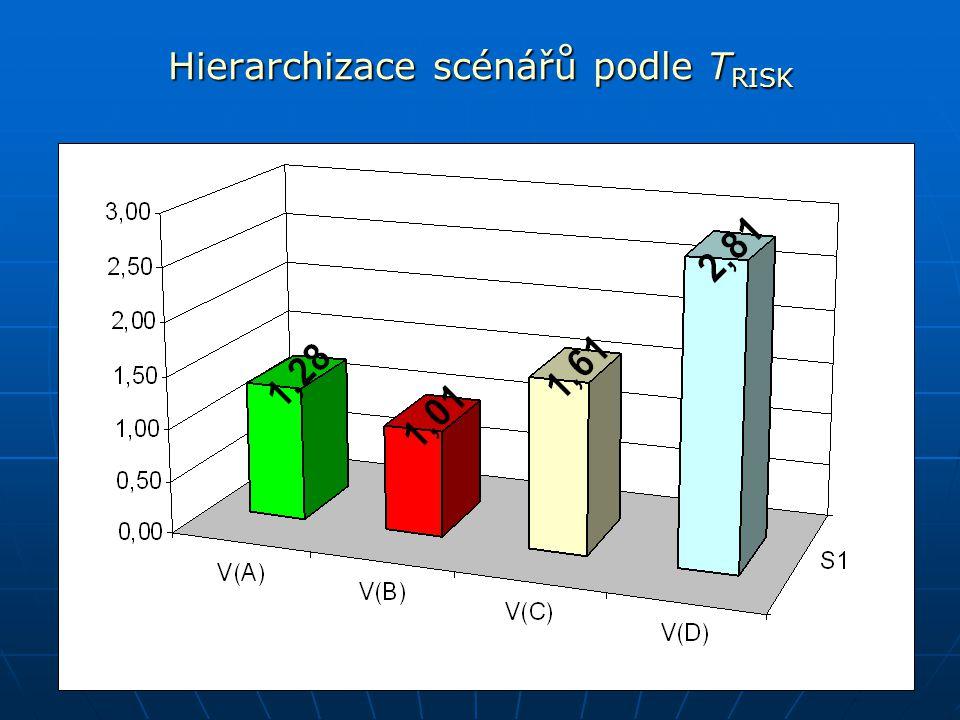 Hierarchizace scénářů podle T RISK výsledek pro 21 indikátorů rizika
