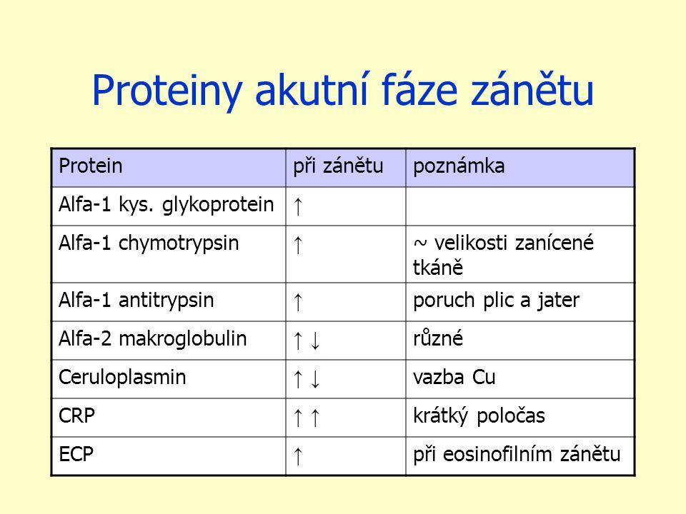 Proteiny akutní fáze zánětu Proteinpři zánětupoznámka Alfa-1 kys. glykoprotein ↑ Alfa-1 chymotrypsin ↑ ~ velikosti zanícené tkáně Alfa-1 antitrypsin ↑