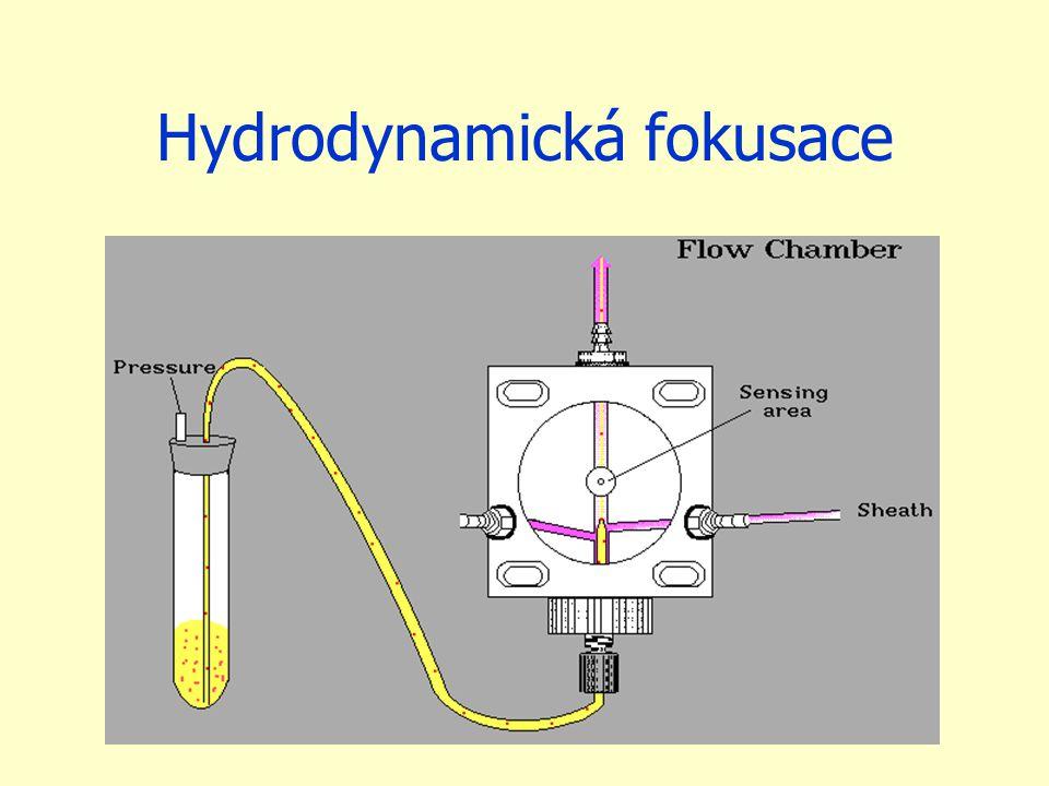 Hydrodynamická fokusace