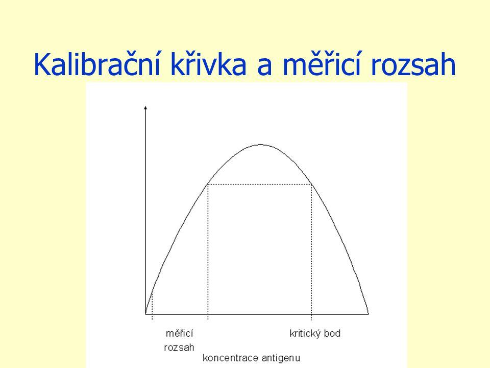 Kalibrační křivka a měřicí rozsah