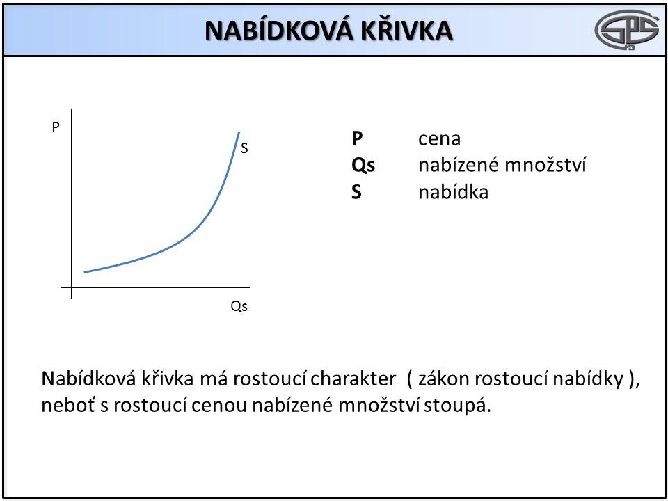 NABÍDKOVÁ KŘIVKA S P Qs Pcena Qsnabízené množství Snabídka Nabídková křivka má rostoucí charakter ( zákon rostoucí nabídky ), neboť s rostoucí cenou n