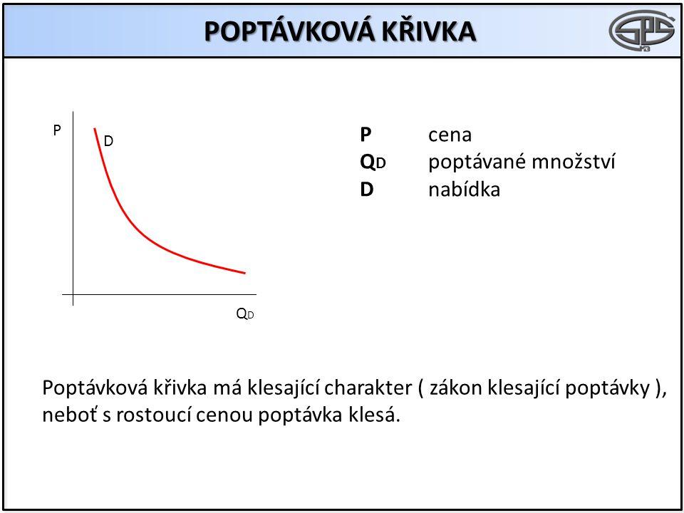 POPTÁVKOVÁ KŘIVKA D P QDQD Pcena Q D poptávané množství Dnabídka Poptávková křivka má klesající charakter ( zákon klesající poptávky ), neboť s rostou