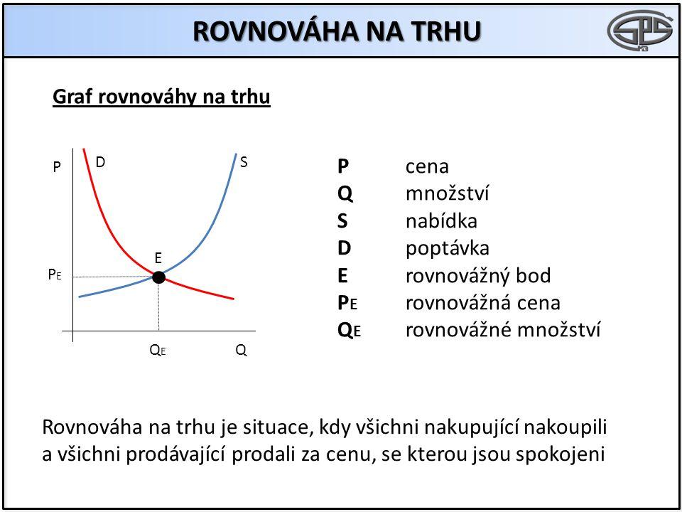 ROVNOVÁHA NA TRHU D P Q Pcena Qmnožství Snabídka Dpoptávka Erovnovážný bod P E rovnovážná cena Q E rovnovážné množství Rovnováha na trhu je situace, k