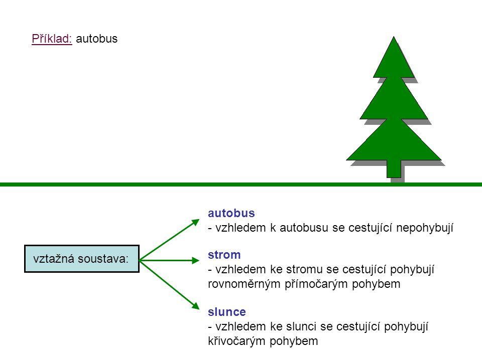 Příklad: autobus vztažná soustava: autobus - vzhledem k autobusu se cestující nepohybují strom - vzhledem ke stromu se cestující pohybují rovnoměrným přímočarým pohybem slunce - vzhledem ke slunci se cestující pohybují křivočarým pohybem
