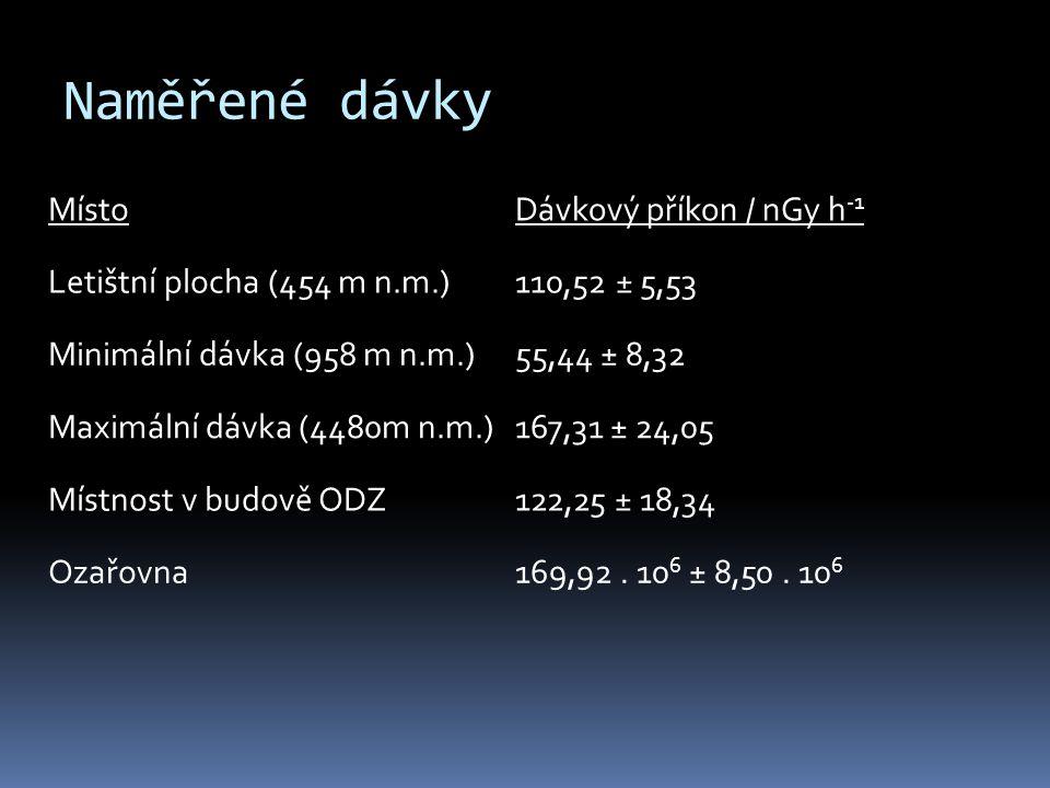 Naměřené dávky MístoDávkový příkon / nGy h -1 Letištní plocha (454 m n.m.)110,52 ± 5,53 Minimální dávka (958 m n.m.)55,44 ± 8,32 Maximální dávka (4480