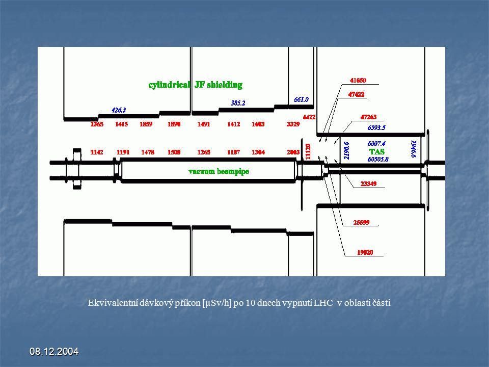 08.12.2004 Ekvivalentní dávkový příkon [µSv/h] po 10 dnech vypnutí LHC v oblasti části