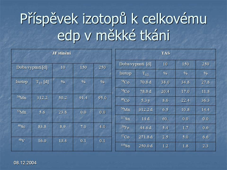 08.12.2004 Příspěvek izotopů k celkovému edp v měkké tkáni JF stínění Doba vypnutí [d] 10150250 Isotop T 1/2 [d] %% 54 Mn 312.250.291.495.0 52 Mn 5.623.80.00.0 46 Sc 83.88.97.04.0 48 V 16.013.40.10.1TAS Doba vypnutí [d] 10150250 Isotop T 1/2 %% 58 Co 70.8 d 38.034.827.8 56 Co 78.8 d 20.417.011.8 60 Co 5.3 y 8.622.436.3 54 Mn 312.2 d 6.510.814.4 117 Sn 14 d 60.0.00.0 59 Fe 44.6 d 5.41.70.6 57 Co 271.8 d 2.55.06.6 119 Sn 250.0 d 1.21.82.3