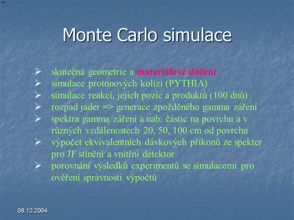 08.12.2004 Monte Carlo simulace  skutečná geometrie a materiálové složení  simulace protonových kolizí (PYTHIA)  simulace reakcí, jejich pozic a pr