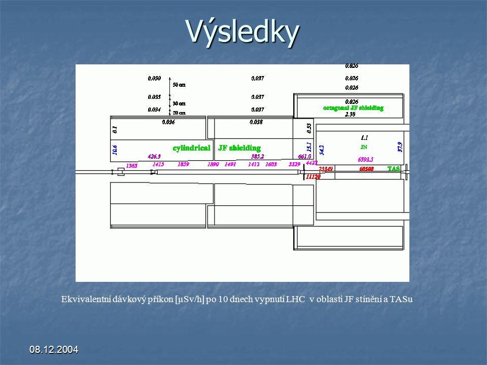 08.12.2004 Výsledky Ekvivalentní dávkový příkon [µSv/h] po 10 dnech vypnutí LHC v oblasti JF stínění a TASu