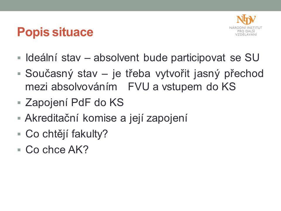 Vztah mezi AK, KS, FVU Kontakt s projektem.Pružná reakce na KS.