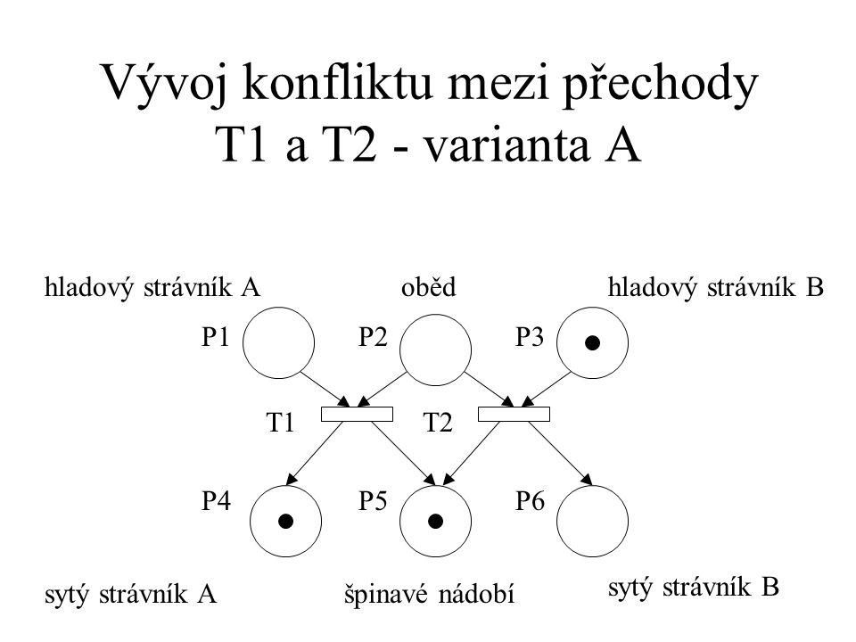 Vývoj konfliktu mezi přechody T1 a T2 - varianta A hladový strávník B P2 T1T2 P1P3 P4P5P6 hladový strávník Aoběd sytý strávník Ašpinavé nádobí sytý strávník B