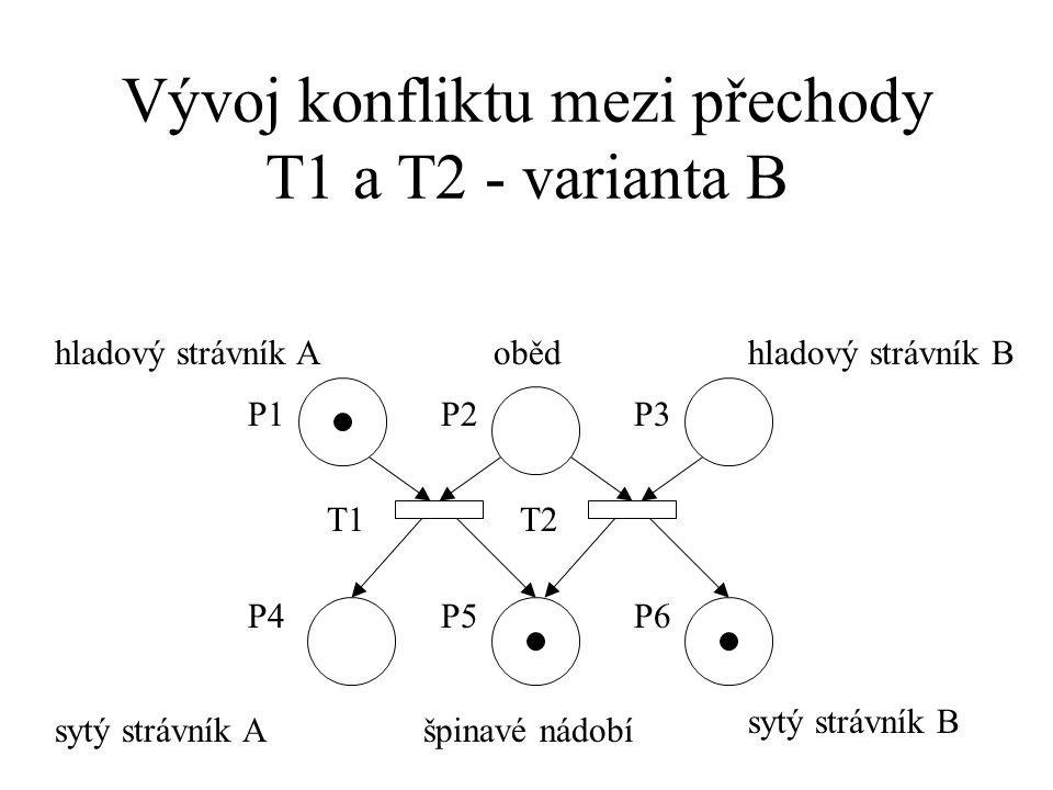 Vývoj konfliktu mezi přechody T1 a T2 - varianta B hladový strávník B P2 T1T2 P1P3 P4P5P6 hladový strávník Aoběd sytý strávník Ašpinavé nádobí sytý strávník B