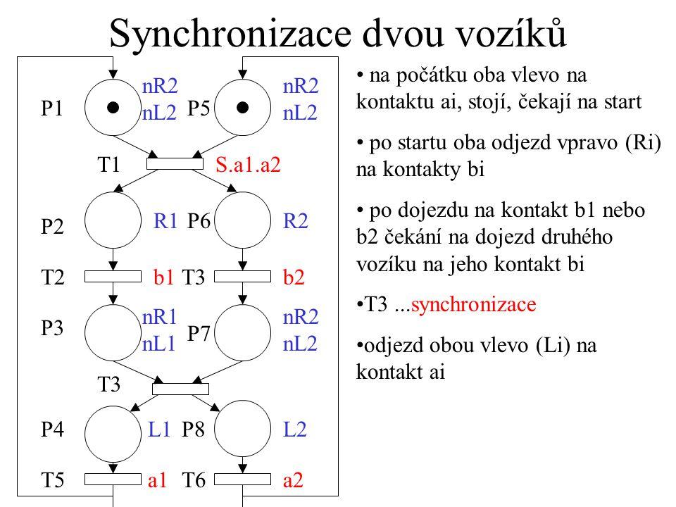 Synchronizace dvou vozíků P1 T1 P2 T2 P3 T3 R1 b1 S.a1.a2 P6 T3 P7 R2 b2 nR2 nL2 P5 nR1 nL1 L2 a2a1 P4 T5 P8 T6 L1 nR2 nL2 na počátku oba vlevo na kontaktu ai, stojí, čekají na start po startu oba odjezd vpravo (Ri) na kontakty bi po dojezdu na kontakt b1 nebo b2 čekání na dojezd druhého vozíku na jeho kontakt bi T3...synchronizace odjezd obou vlevo (Li) na kontakt ai