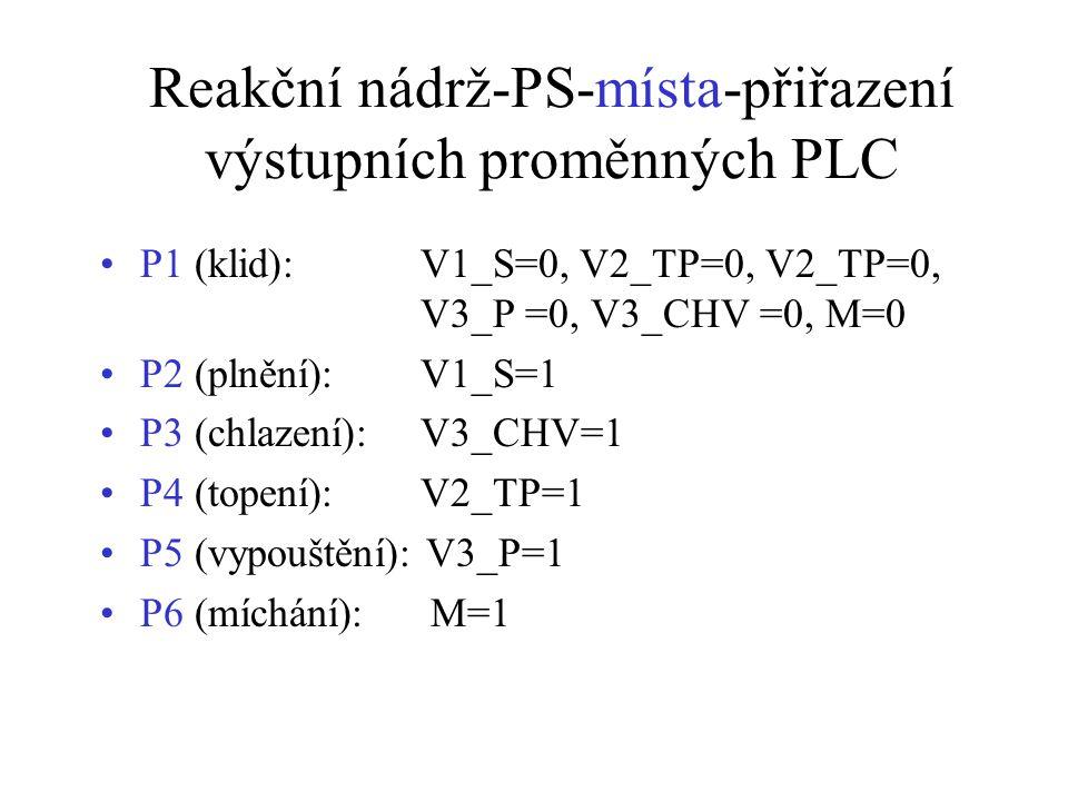 Reakční nádrž-PS-místa-přiřazení výstupních proměnných PLC P1 (klid):V1_S=0, V2_TP=0, V2_TP=0, V3_P =0, V3_CHV =0, M=0 P2 (plnění): V1_S=1 P3 (chlazení): V3_CHV=1 P4 (topení): V2_TP=1 P5 (vypouštění): V3_P=1 P6 (míchání): M=1