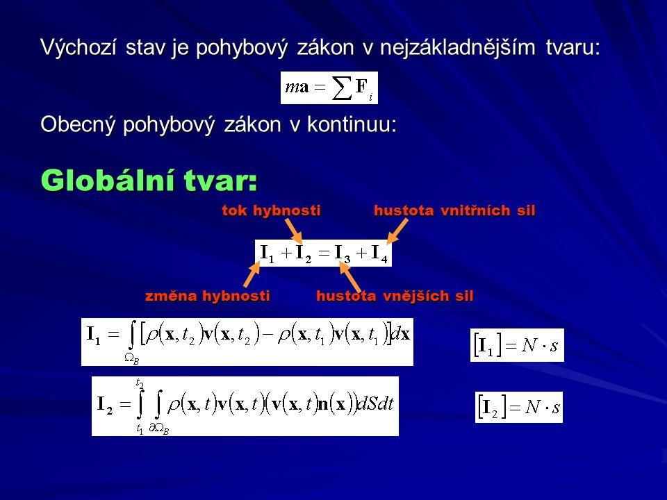 Výchozí stav je pohybový zákon v nejzákladnějším tvaru: Obecný pohybový zákon v kontinuu: Globální tvar: tok hybnostihustota vnitřních sil tok hybnost