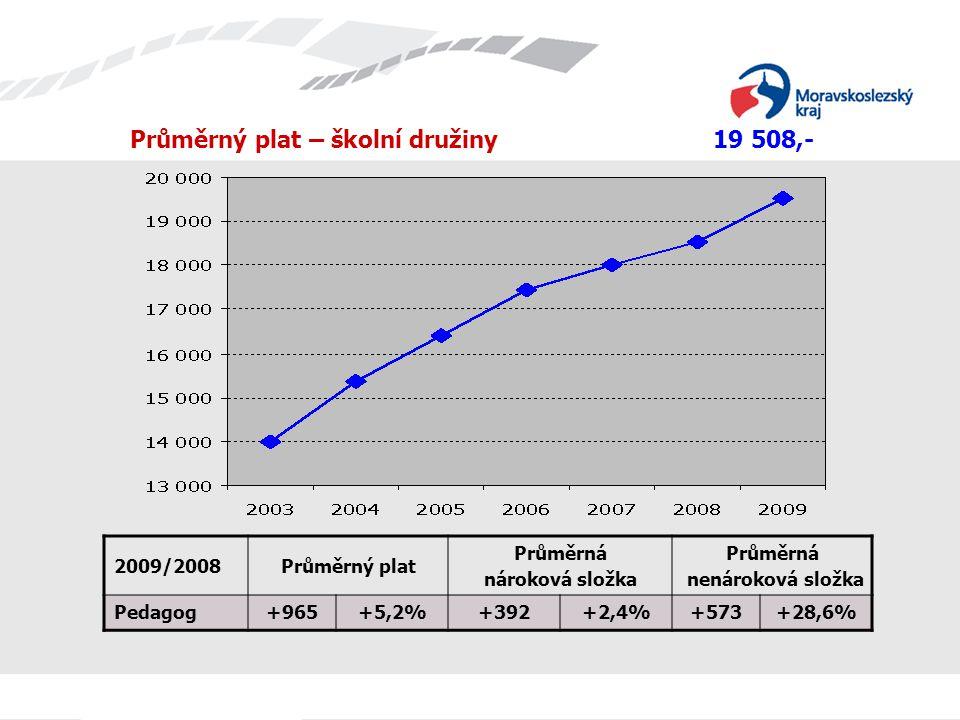 Průměrný plat – školní družiny 19 508,- 2009/2008Průměrný plat Průměrná nároková složka Průměrná nenároková složka Pedagog+965+5,2%+392+2,4%+573+28,6%