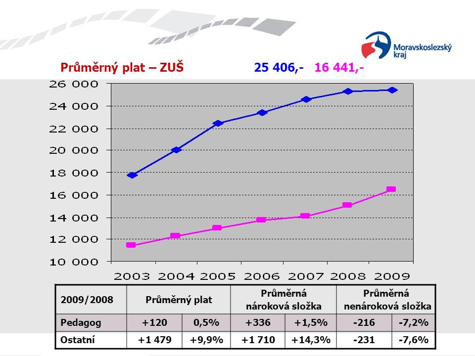 Průměrný plat – ZUŠ 25 406,- 16 441,- 2009/2008Průměrný plat Průměrná nároková složka Průměrná nenároková složka Pedagog+1200,5%+336+1,5%-216-7,2% Ost