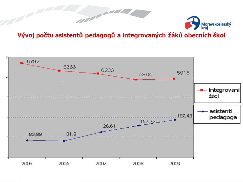 Vývoj počtu asistentů pedagogů a integrovaných žáků obecních škol