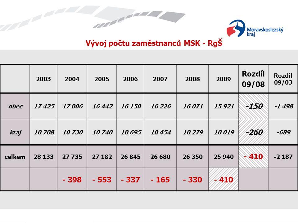 Vývoj počtu zaměstnanců MSK - RgŠ 2003200420052006200720082009 Rozdíl 09/08 Rozdíl 09/03 obec17 42517 00616 44216 15016 22616 07115 921 -150 -1 498 kr