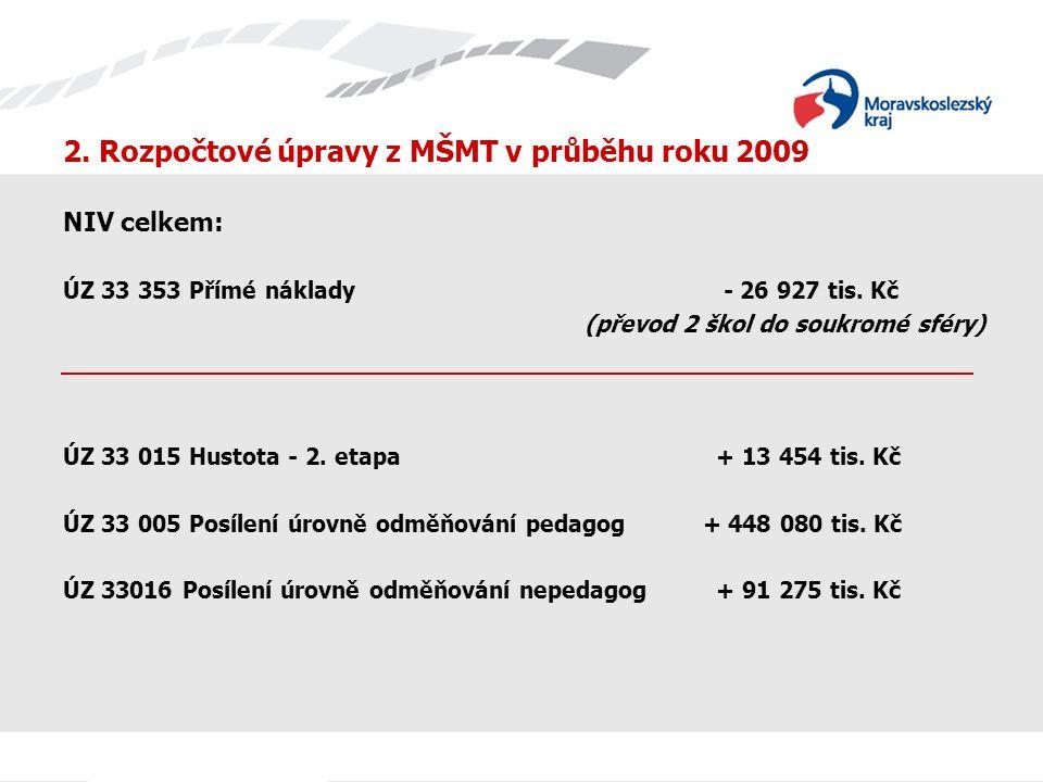 2. Rozpočtové úpravy z MŠMT v průběhu roku 2009 NIV celkem: ÚZ 33 353 Přímé náklady - 26 927 tis. Kč (převod 2 škol do soukromé sféry) ÚZ 33 015 Husto