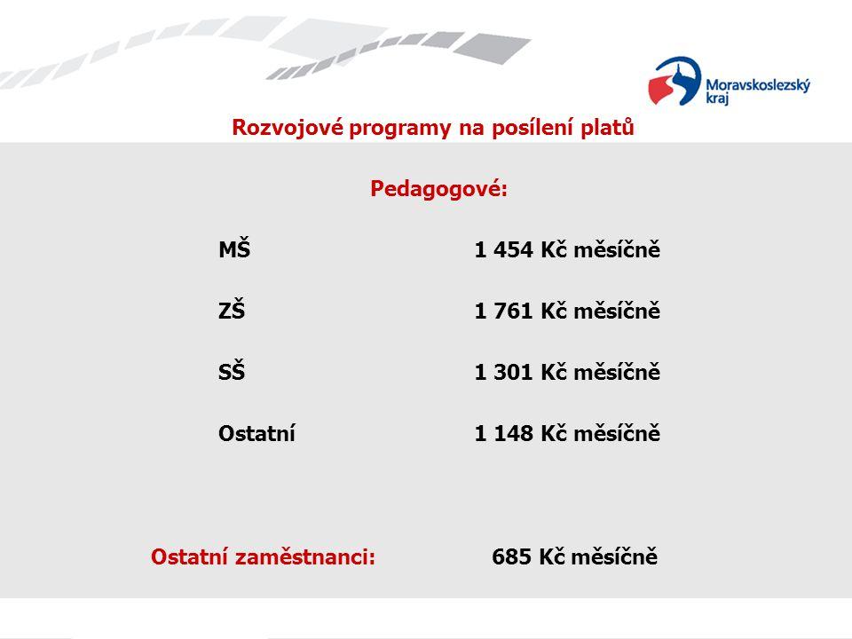 Rozvojové programy na posílení platů Pedagogové: MŠ1 454 Kč měsíčně ZŠ 1 761 Kč měsíčně SŠ1 301 Kč měsíčně Ostatní1 148 Kč měsíčně Ostatní zaměstnanci