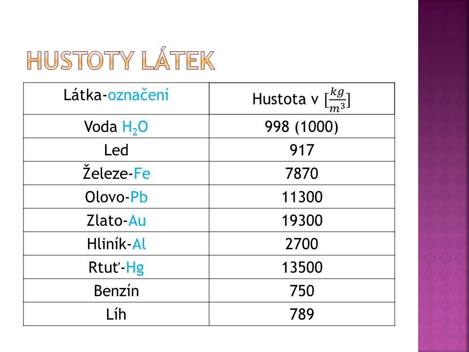Látka-označení Voda H 2 O998 (1000) Led917 Železe-Fe7870 Olovo-Pb11300 Zlato-Au19300 Hliník-Al2700 Rtuť-Hg13500 Benzín750 Líh789