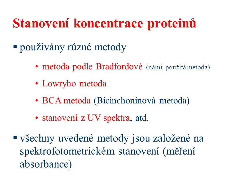 Stanovení koncentrace proteinů  používány různé metody  všechny uvedené metody jsou založené na spektrofotometrickém stanovení (měření absorbance) metoda podle Bradfordové (námi použitá metoda) Lowryho metoda BCA metoda (Bicinchoninová metoda) stanovení z UV spektra, atd.