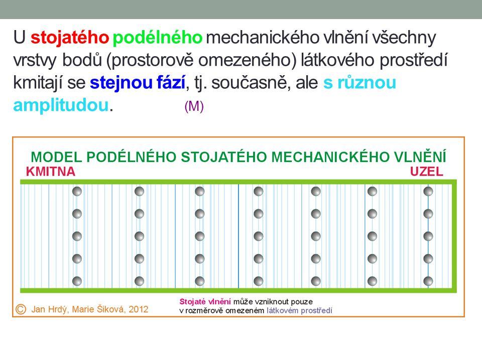 13.2 Model stojatého podélného mechanického vlnění v látkovém prostředí Podélné mechanické vlnění se šíří látkovým prostředím, které si můžeme předsta