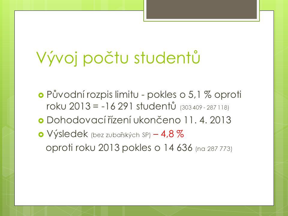 Vývoj počtu studentů  Původní rozpis limitu - pokles o 5,1 % oproti roku 2013 = -16 291 studentů (303 409 - 287 118)  Dohodovací řízení ukončeno 11.