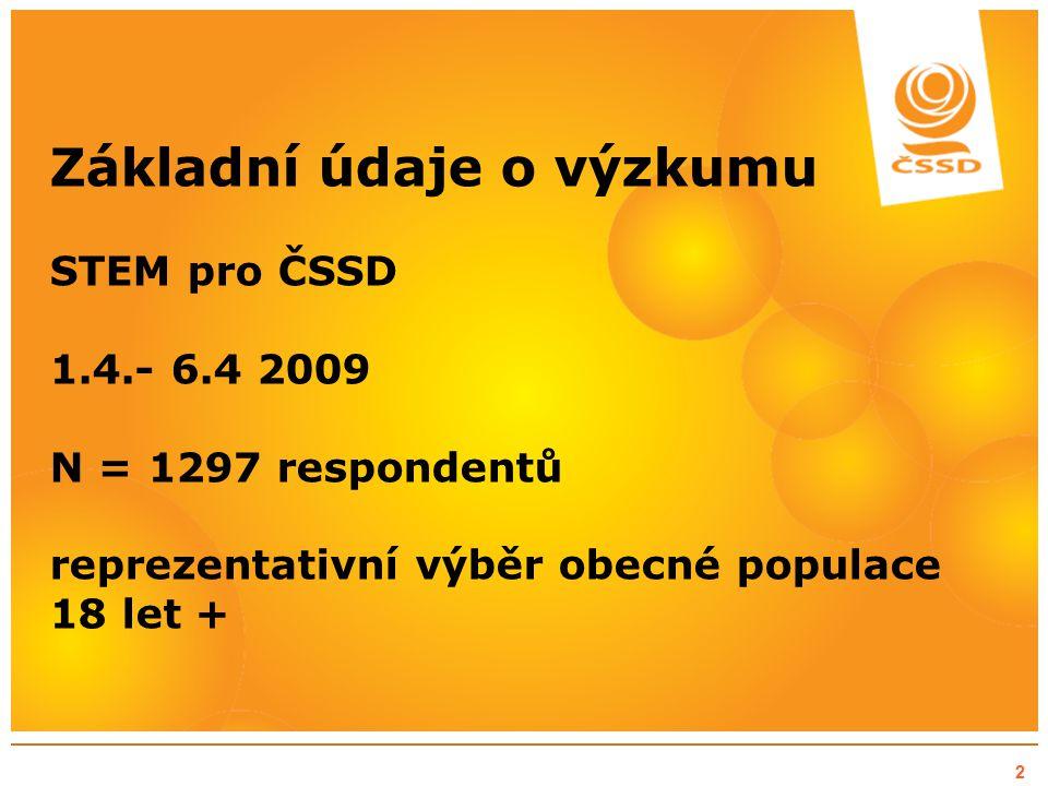 Základní údaje o výzkumu CVVM 30.3.– 6.4.