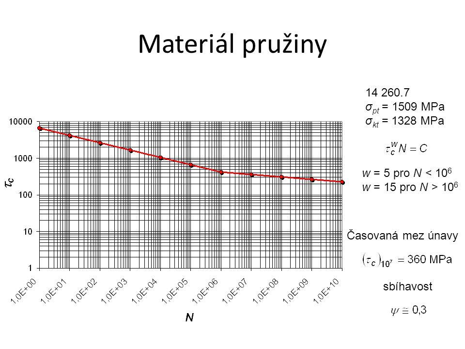 Materiál pružiny 14 260.7 σ pt = 1509 MPa σ kt = 1328 MPa w = 5 pro N < 10 6 w = 15 pro N > 10 6.