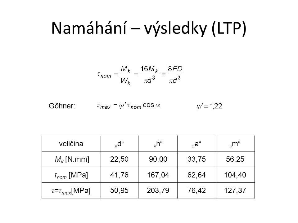 """Namáhání – výsledky (LTP) veličina""""d """"h """"a """"m M k [N.mm]22,5090,0033,7556,25 τ nom [MPa]41,76167,0462,64104,40 τ = τ max [MPa]50,95203,7976,42127,37 Gőhner:"""