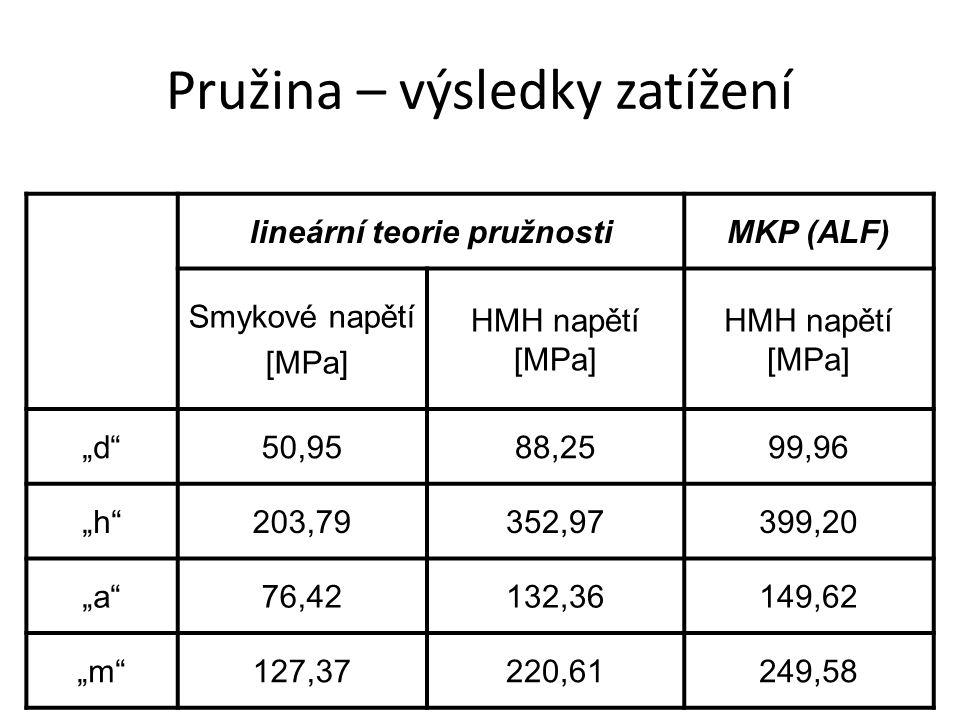 """Pružina – výsledky zatížení lineární teorie pružnostiMKP (ALF) Smykové napětí [MPa] HMH napětí [MPa] """"d 50,9588,2599,96 """"h 203,79352,97399,20 """"a 76,42132,36149,62 """"m 127,37220,61249,58"""