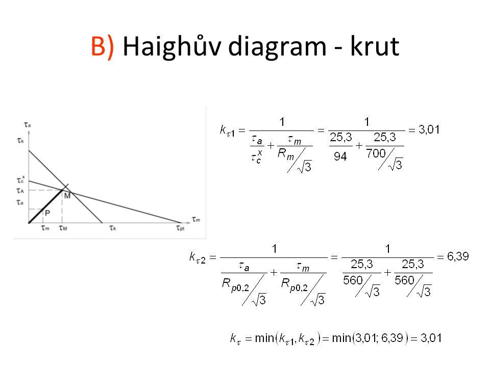 B) Haighův diagram - krut