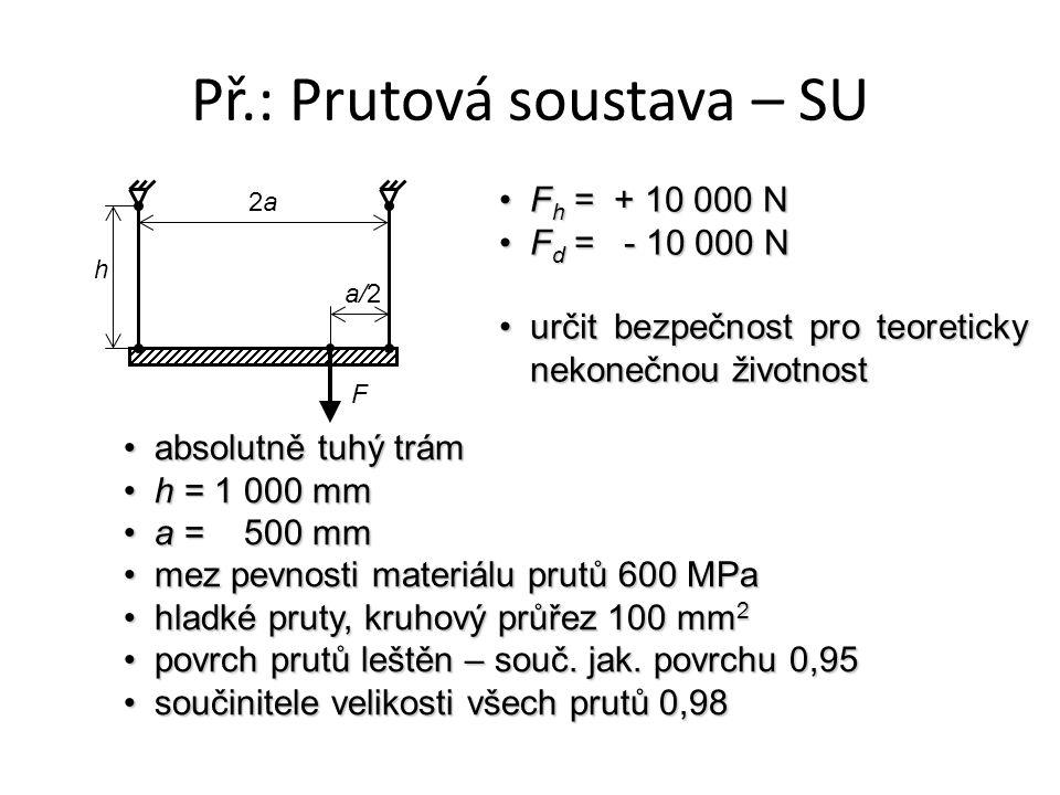 Př.: Prutová soustava – SU absolutně tuhý trámabsolutně tuhý trám h = 1 000 mmh = 1 000 mm a = 500 mma = 500 mm mez pevnosti materiálu prutů 600 MPamez pevnosti materiálu prutů 600 MPa hladké pruty, kruhový průřez 100 mm 2hladké pruty, kruhový průřez 100 mm 2 povrch prutů leštěn – souč.