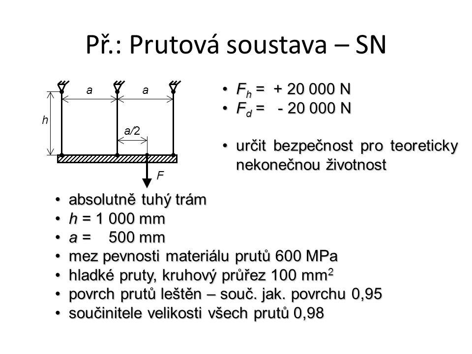 Př.: Prutová soustava – SN absolutně tuhý trámabsolutně tuhý trám h = 1 000 mmh = 1 000 mm a = 500 mma = 500 mm mez pevnosti materiálu prutů 600 MPamez pevnosti materiálu prutů 600 MPa hladké pruty, kruhový průřez 100 mm 2hladké pruty, kruhový průřez 100 mm 2 povrch prutů leštěn – souč.