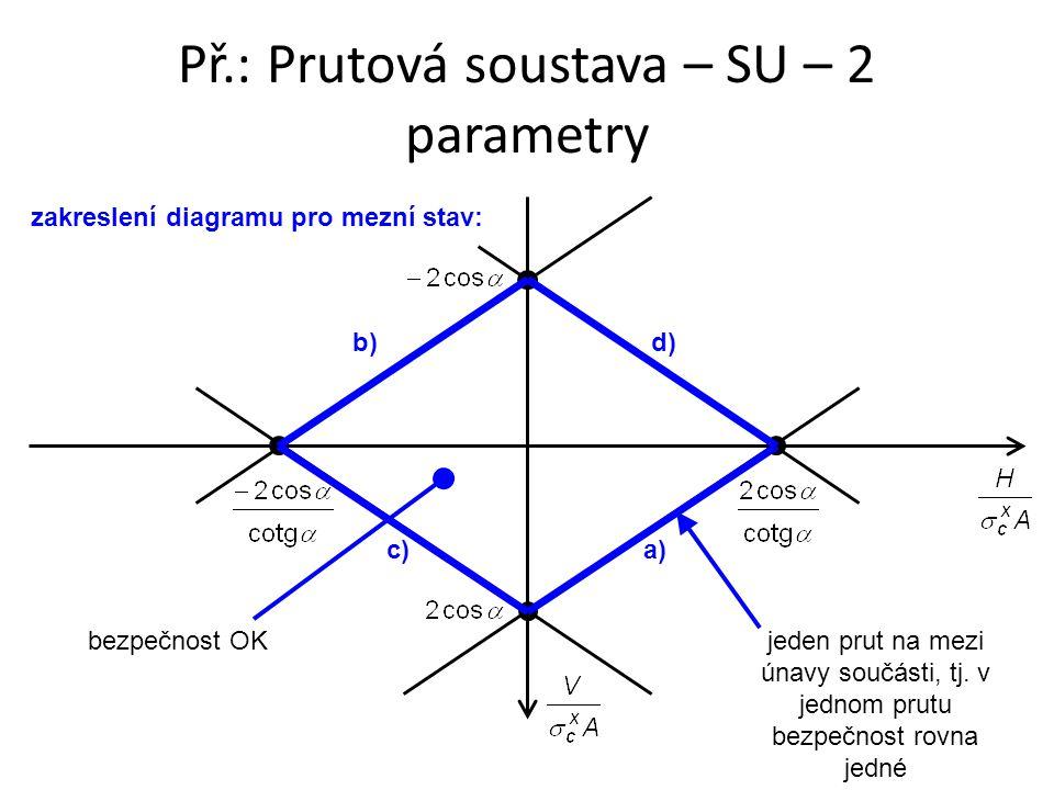 zakreslení diagramu pro mezní stav: a) b)d) c) bezpečnost OKjeden prut na mezi únavy součásti, tj. v jednom prutu bezpečnost rovna jedné Př.: Prutová