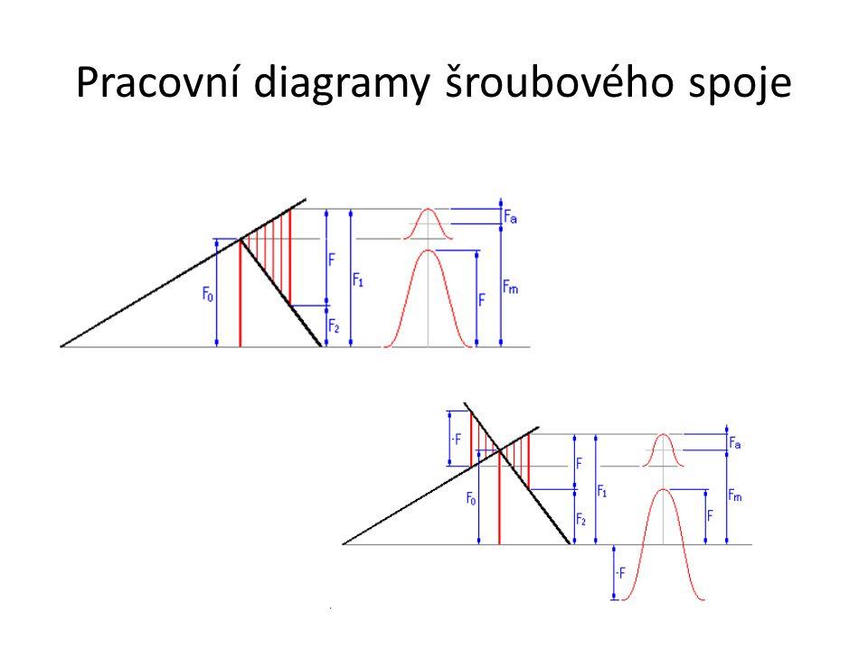 Pracovní diagramy šroubového spoje