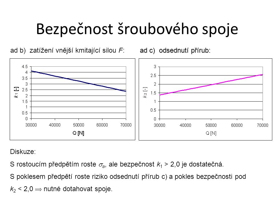 ad b) zatížení vnější kmitající silou F: ad c) odsednutí přírub: Diskuze: S rostoucím předpětím roste  a, ale bezpečnost k 1 > 2,0 je dostatečná.
