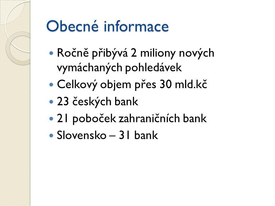 Obecné informace Ročně přibývá 2 miliony nových vymáchaných pohledávek Celkový objem přes 30 mld.kč 23 českých bank 21 poboček zahraničních bank Slovensko – 31 bank
