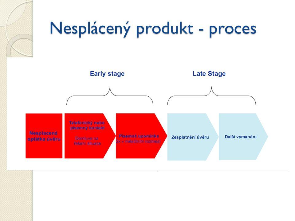 Nesplácený produkt - proces