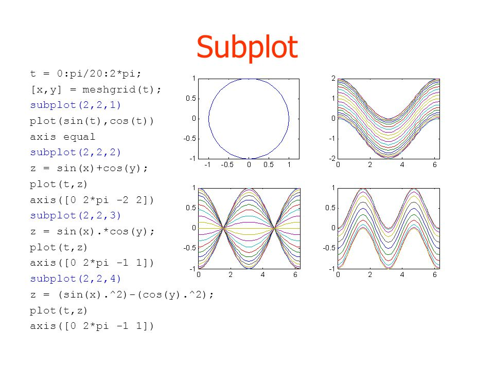Subplot t = 0:pi/20:2*pi; [x,y] = meshgrid(t); subplot(2,2,1) plot(sin(t),cos(t)) axis equal subplot(2,2,2) z = sin(x)+cos(y); plot(t,z) axis([0 2*pi -2 2]) subplot(2,2,3) z = sin(x).*cos(y); plot(t,z) axis([0 2*pi -1 1]) subplot(2,2,4) z = (sin(x).^2)-(cos(y).^2); plot(t,z) axis([0 2*pi -1 1])