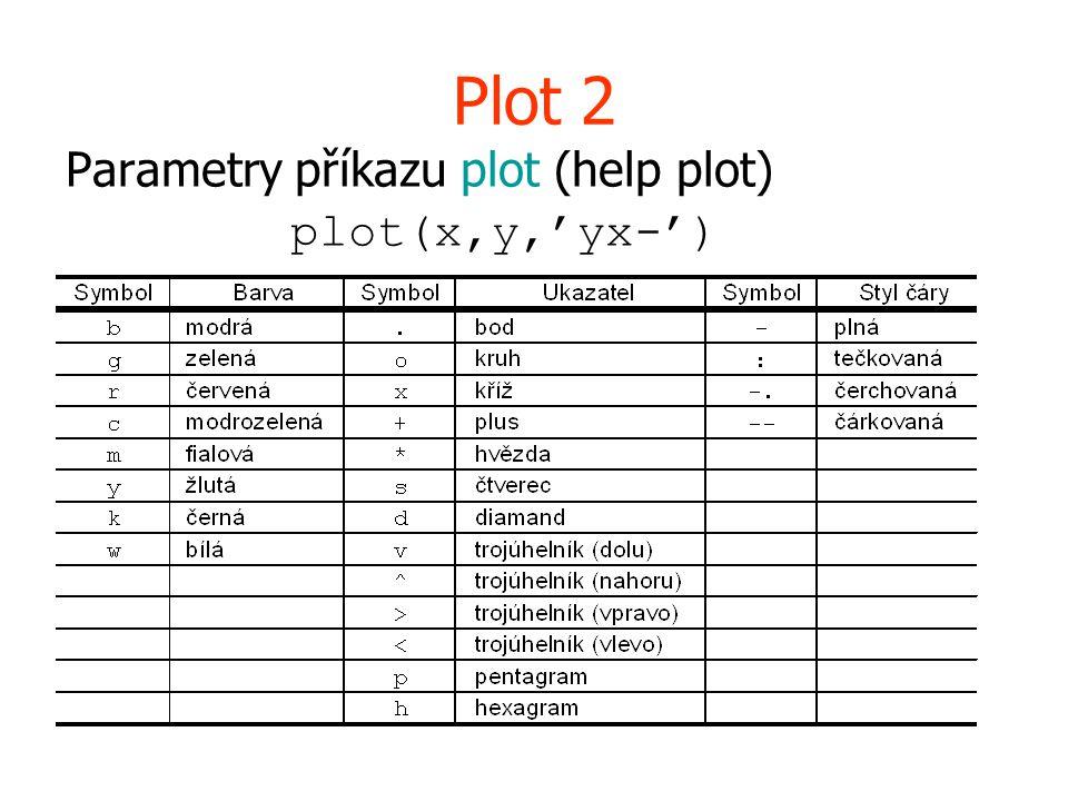 Plot 2 Parametry příkazu plot (help plot) plot(x,y,'yx-')