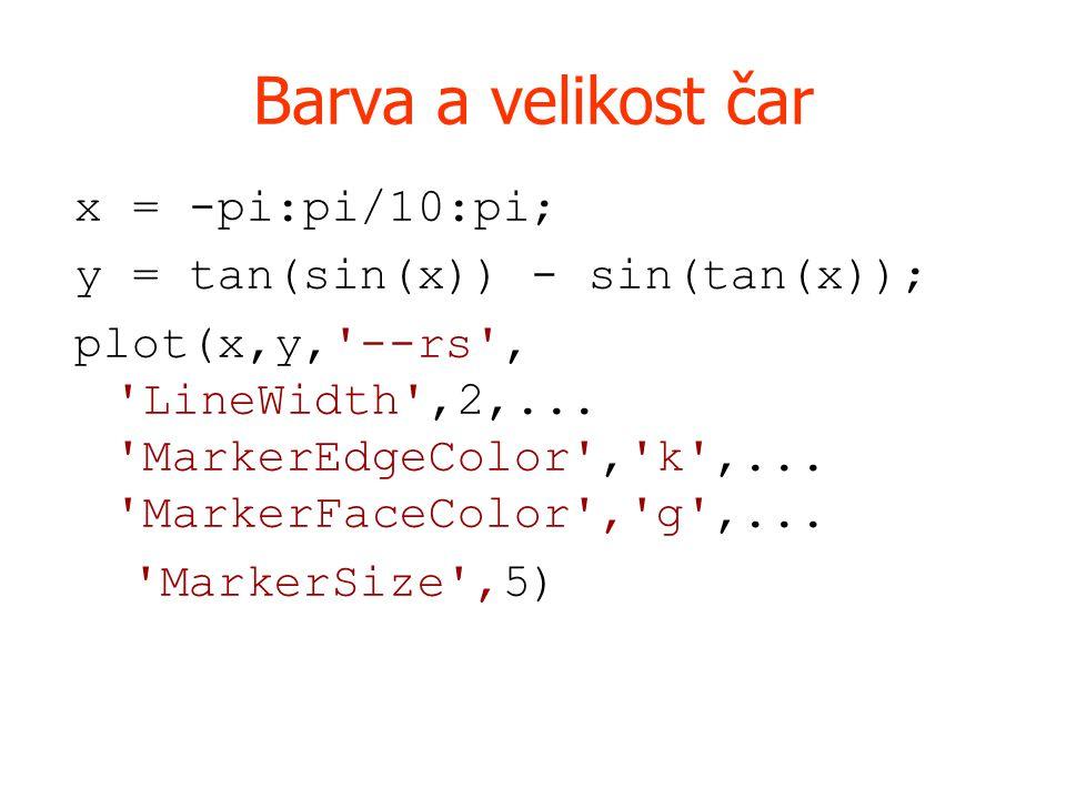 Barva a velikost čar x = -pi:pi/10:pi; y = tan(sin(x)) - sin(tan(x)); plot(x,y, --rs , LineWidth ,2,...