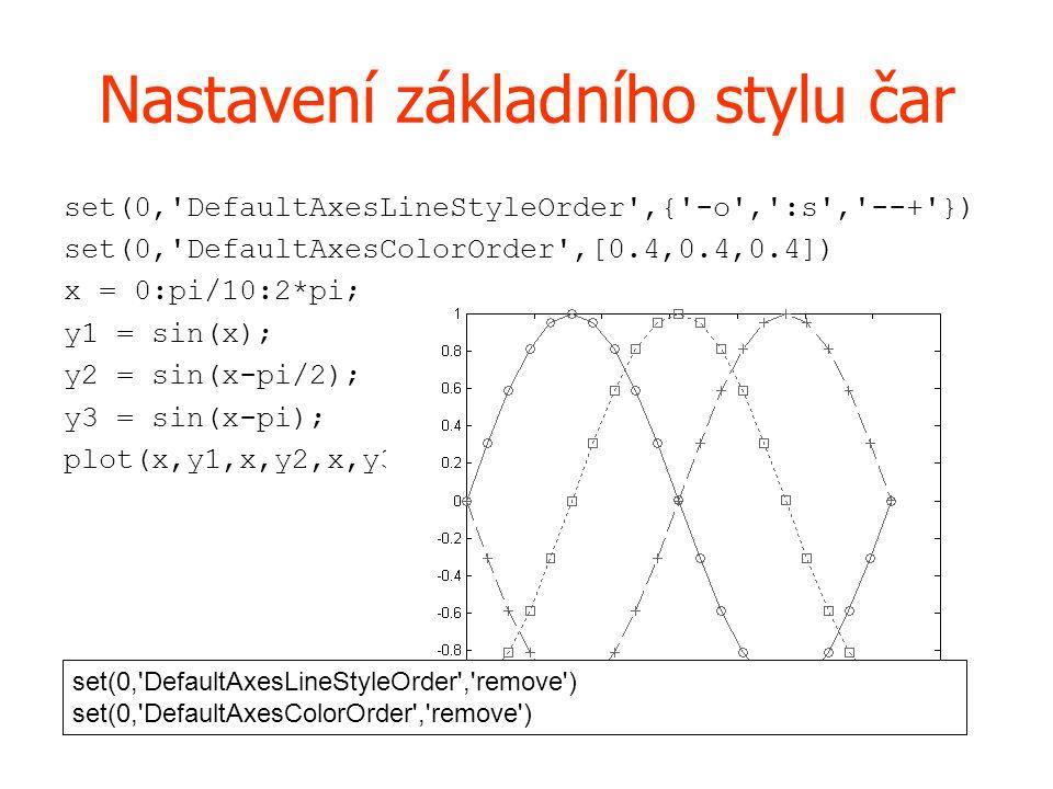 Nastavení základního stylu čar set(0, DefaultAxesLineStyleOrder ,{ -o , :s , --+ }) set(0, DefaultAxesColorOrder ,[0.4,0.4,0.4]) x = 0:pi/10:2*pi; y1 = sin(x); y2 = sin(x-pi/2); y3 = sin(x-pi); plot(x,y1,x,y2,x,y3) set(0, DefaultAxesLineStyleOrder , remove ) set(0, DefaultAxesColorOrder , remove )