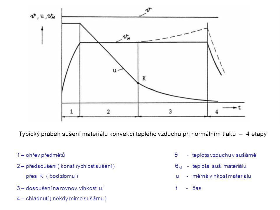 Typický průběh sušení materiálu konvekcí teplého vzduchu při normálním tlaku – 4 etapy 1 – ohřev předmětů θ - teplota vzduchu v sušárně 2 – předsoušen