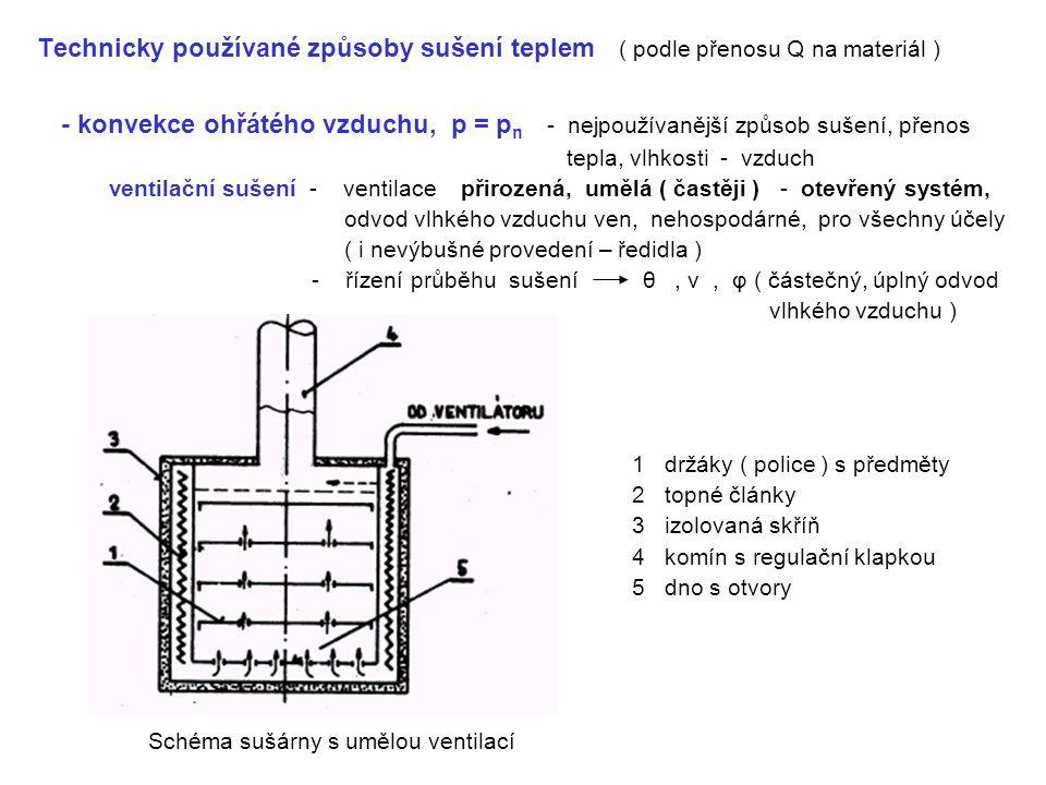 Technicky používané způsoby sušení teplem ( podle přenosu Q na materiál ) - konvekce ohřátého vzduchu, p = p n - nejpoužívanější způsob sušení, přenos