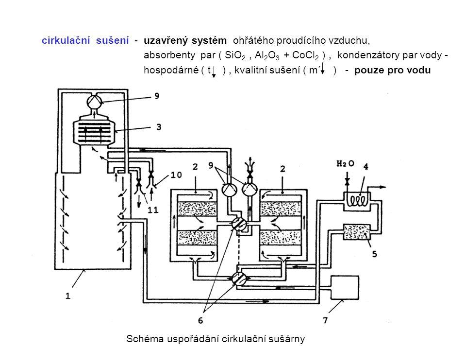 cirkulační sušení - uzavřený systém ohřátého proudícího vzduchu, absorbenty par ( SiO 2, Al 2 O 3 + CoCl 2 ), kondenzátory par vody - hospodárné ( t )